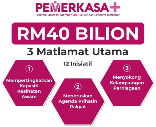 Senarai Bantuan PKP 3.0 PEMERKASA+